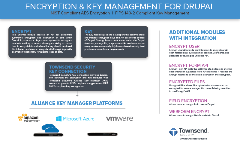 Encryption & Key Management in Drupal